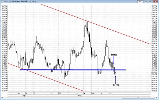 Технический анализ доллара 24.05.2017 перед открытием