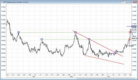 Технический анализ доллара 20.06.2017