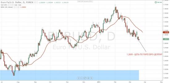 Прогноз по рынку. EUR/USD
