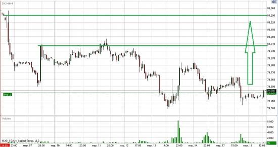 Лонг индекс доллара DXM4. Стратегия кактуса.