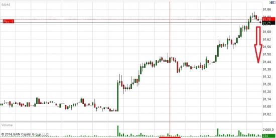 Стратегия кактуса short AUD/USD - 6AM4