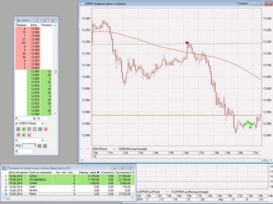 Сегодня рынок прогнозируем был очень чему я очень рад.... :)