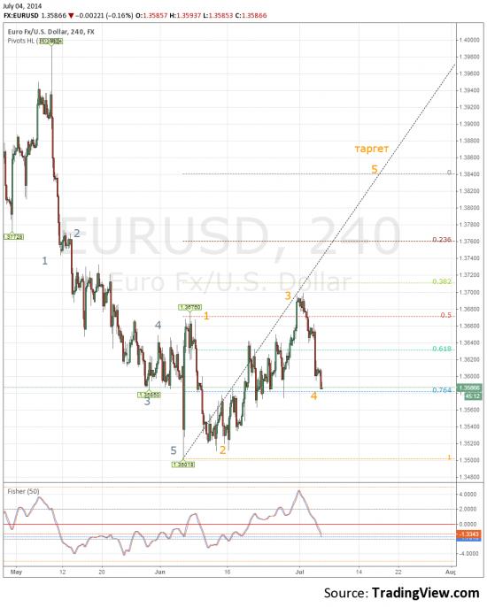 Евро против бакса кратко-средне срочный лонг