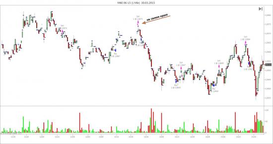 Немного о ликвидности на CME