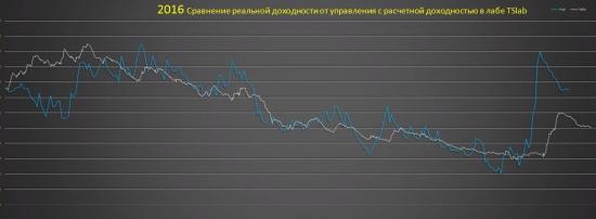 Итог 2016. TSlab`ная Тоска. ЛЧИ-2016. И как выглядит эквити если жить с рынка.