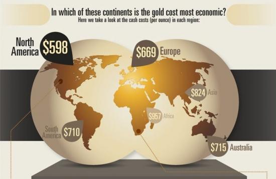 Где дешевле всего добыть золото? Насколько еще может упасть его цена?