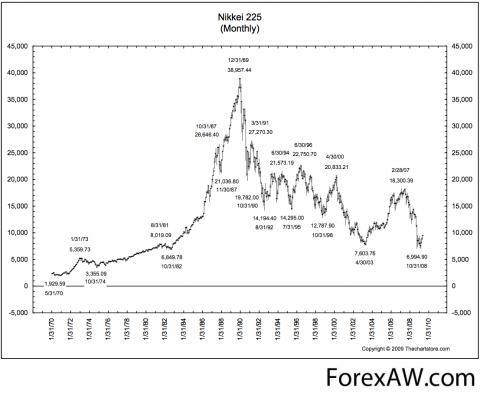 График Доу за 240 лет или почему Баффет постоянно покупает.