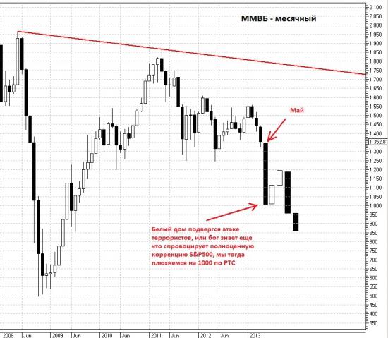 Какое направление выберет рынок?