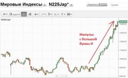 NIKKEI 225 и РТС - импульсный рост