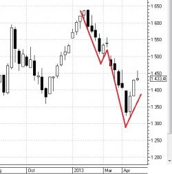 Очередной топик про падение рынка