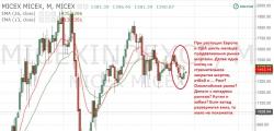 Мысли про рынок
