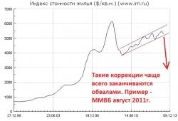 Инвестиции в коммерческую недвижимость РФ побили исторический рекорд