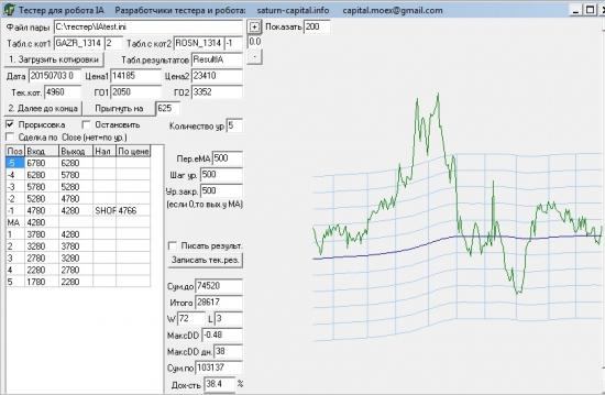 Торгуем пару акций Газпром против Роснефти (GAZR/ROSN)