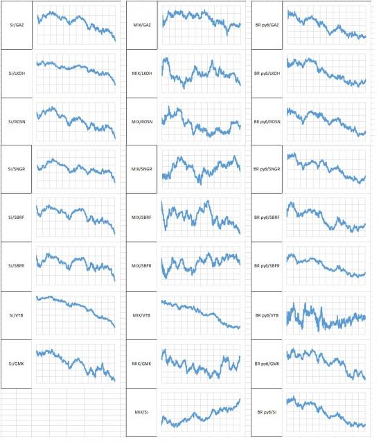 Динамика 35 торговых пар на российском рынке для парной торговли
