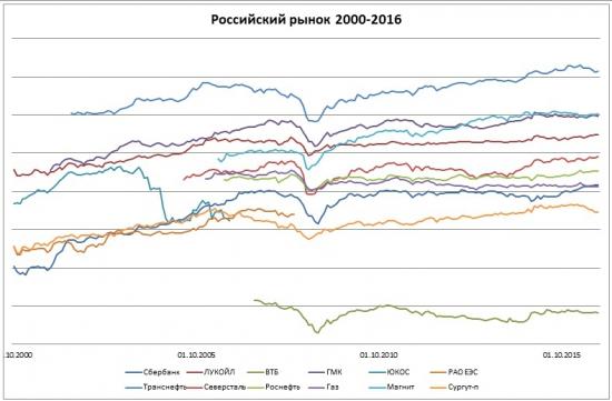 Пенсия за счет акций российских компаний ЧАСТЬ2 или сколько акции принесли инвесторам за 16 лет.