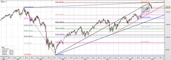 S&P 500 - взгляд на второе полугодие. Армагеддон или еще не время?