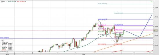 S&P 500 (ES mini) - взгляд на ближайшее время (лето)