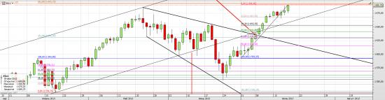 S&P 500 - Ямщик не гони лошадей!