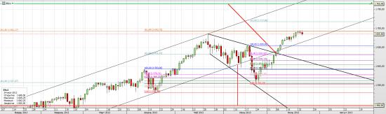 S&P 500 - Ямщик не гони лошадей! часть 3-я
