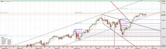S&P 500 (E-mini), The Final Countdown