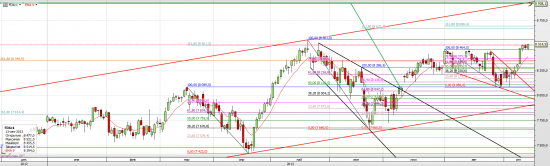 S&P 500, Сирия и ФРС