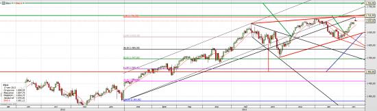 S&P 500 и его возможные планы