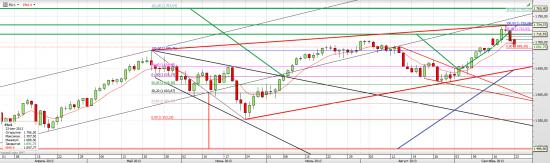 S&P 500. Пора серьезной коррекции или нет?