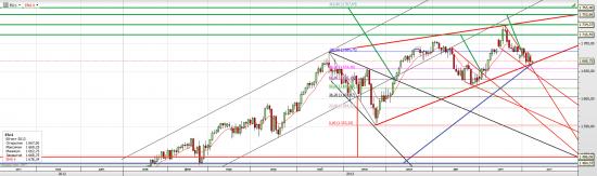 S&P 500 Промежуточные цели