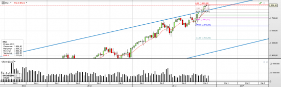 S&P 500 Американцы поверили наконец в силу экономики?
