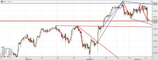 S&P 500 Разбор вчерашних полетов полетов