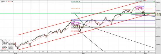 S&P500 Бычий Гамбит (продолжение)