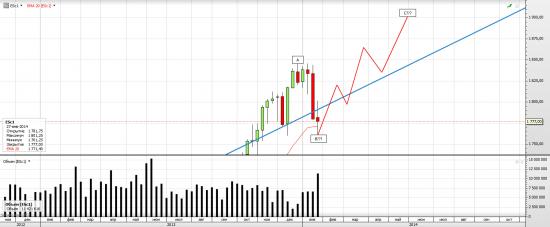 S&P 500 Курская Дуга