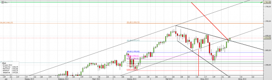 S&P 500, Украина и Россия