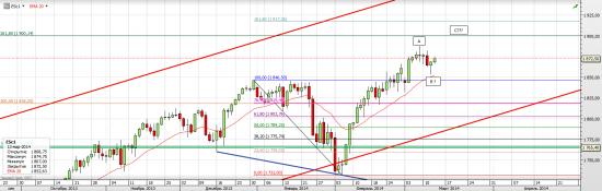 S&P 500 Опять рисует клин
