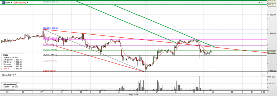 S&P 500 Опять рисует клин (продолжение)