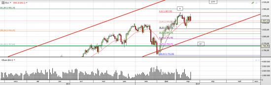 S&P 500 Ближайшие перспективы