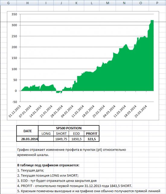 S&P 500 Итоги за I квартал и ожидания