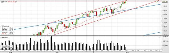 S&P 500 Экспирация в ESM4 и планы в ESU4