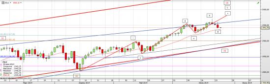 S&P 500 Как можем развернуться