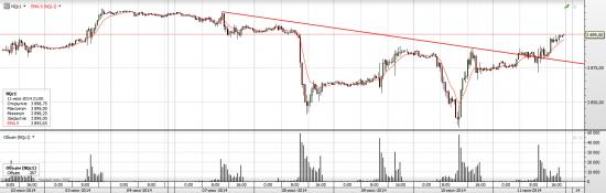 S&P 500 Возможно события начнут развиваться быстро!