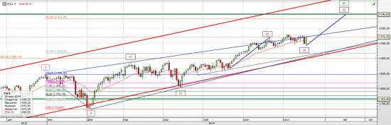 S&P 500 Возможен новый импульс