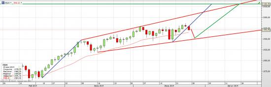 S&P 500 Нас ждет волатильная неделя