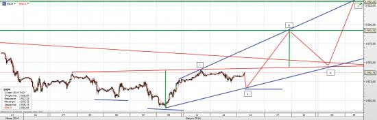 S&P 500 Вверх или вниз до экспирации?
