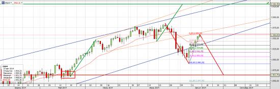 S&P 500 Может все же вниз?