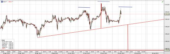 S&P 500 Возможна легкая коррекция