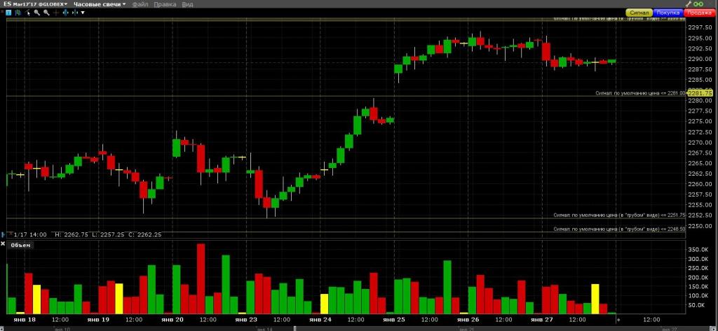 S&P 500 Интрига дня - какой гэп закроют быстрее?