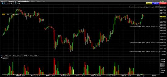 S&P 500 Быки продолжают наступление на новый исторический максимум
