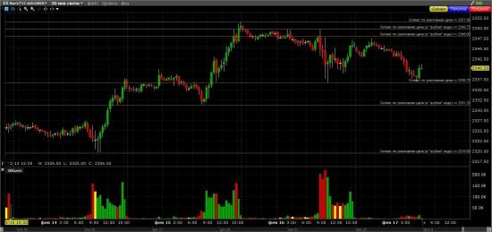 S&P 500 Бычий темп поуняли