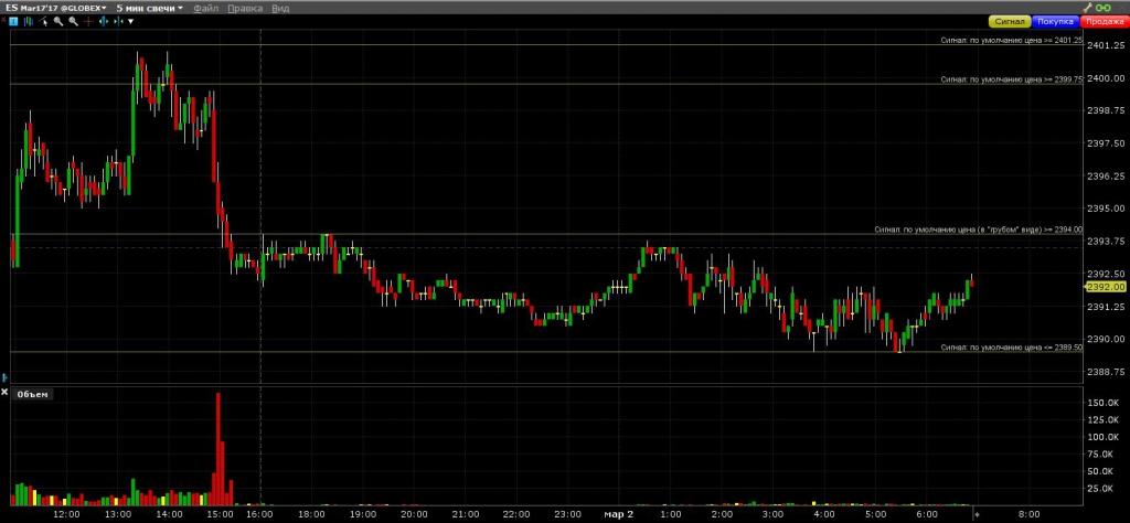 S&P 500 Достиг таки 2401