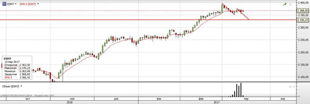 S&P 500 Результаты заседания ФРС и выступление Йеллен